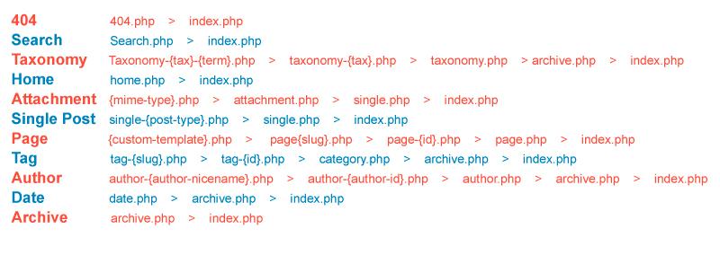 tipos de paginas jerarquia plantilla wordpress