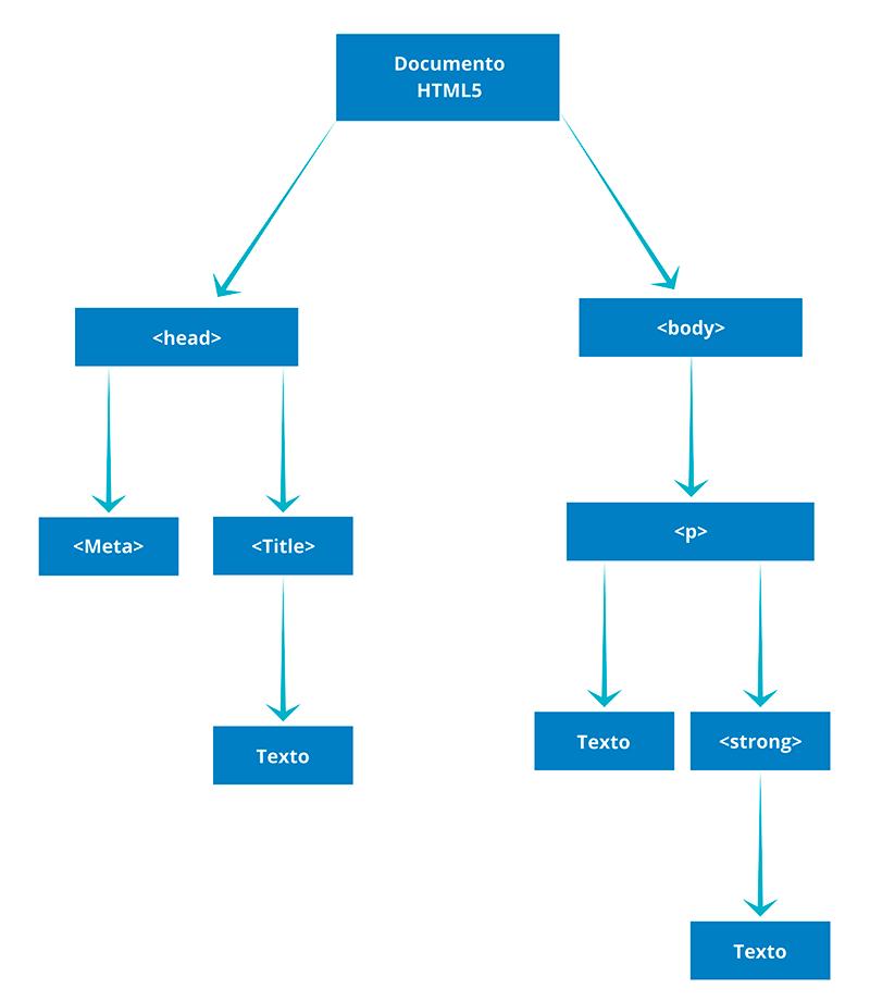 DOM en JavaScript - Ejemplo